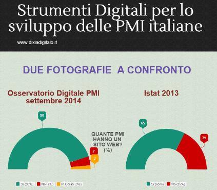 Strumenti Digitali per PMI